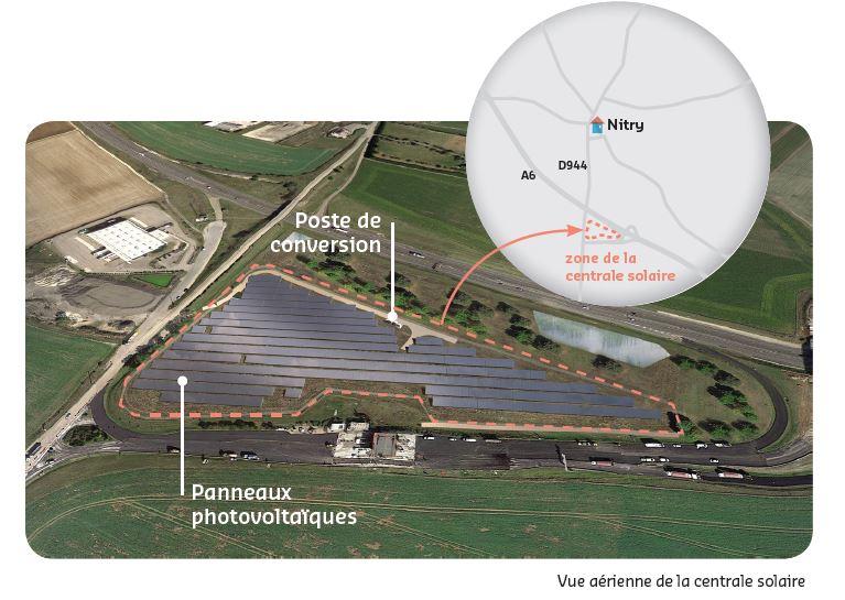 centrale photovoltaïque nitry