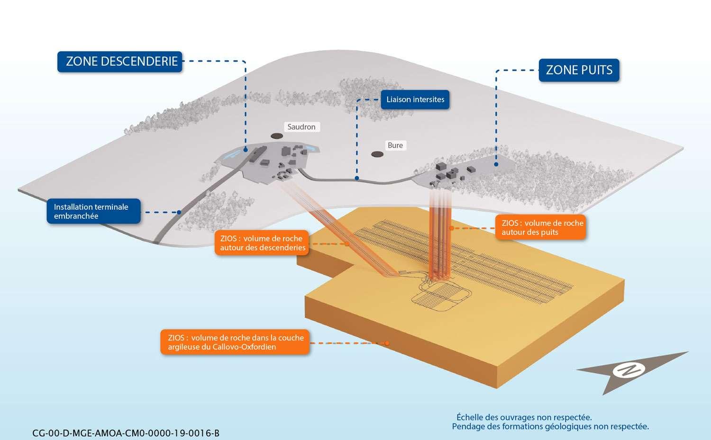 Projet de déclaration d'utilité publique (DUP) du projet de centre de stockage en couche géologique profonde des déchets radioactifs de haute