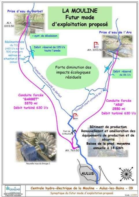 Renouvellement de l'autorisation d'exploitation de la centrale hydroélectrique de la Mouline à Aulus les Bains