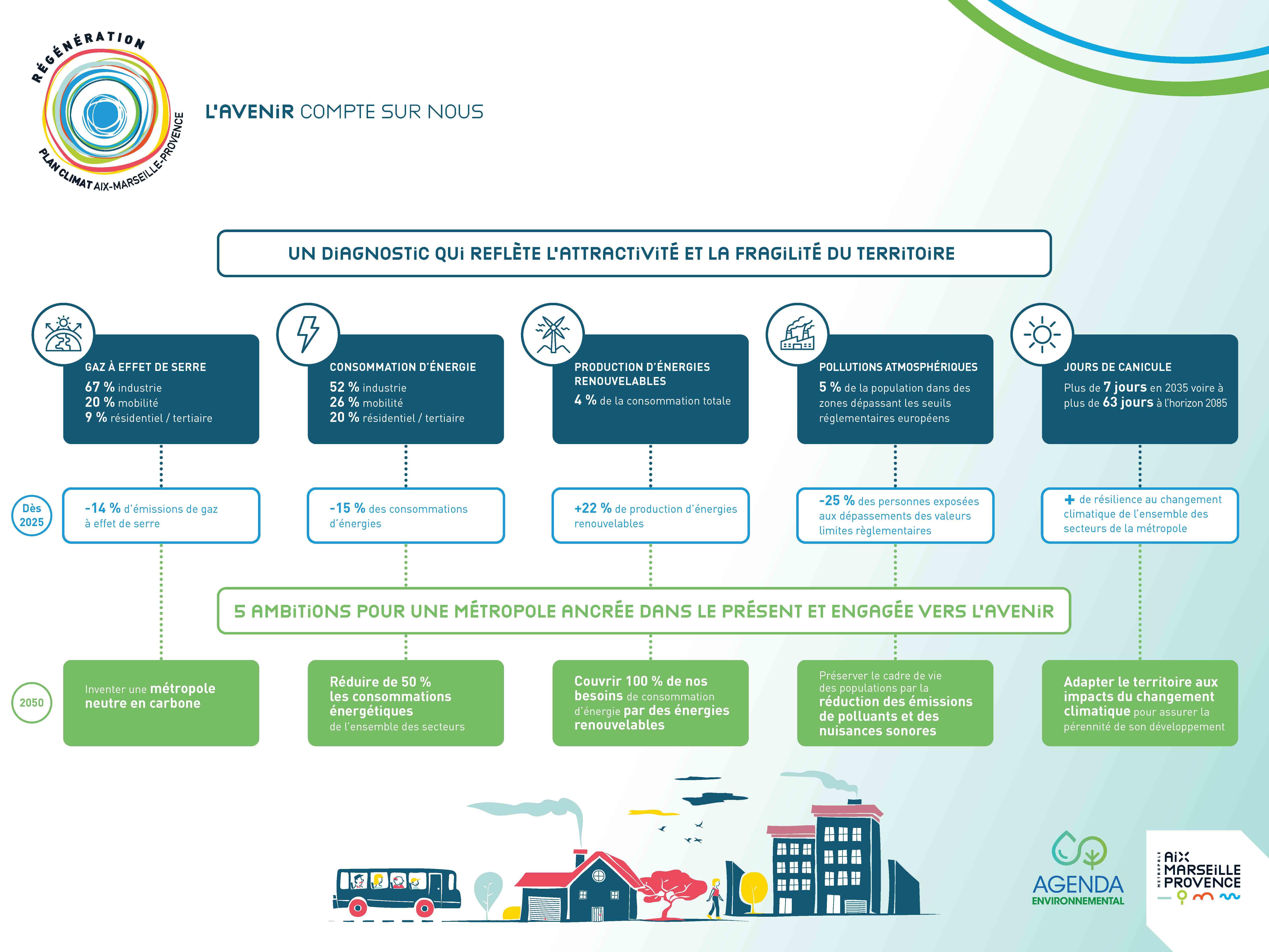 Projet de Plan Climat Air Energie Aix Marseille Provence