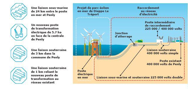 Enquête publique unique relative au projet de raccordement électrique du parc éolien en mer de Dieppe-Le Tréport et aux demandes d'autorisation relati